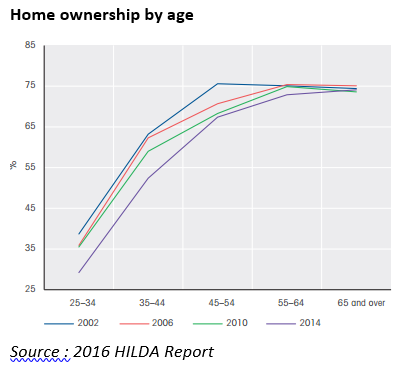 HILDA home ownership by age_with references