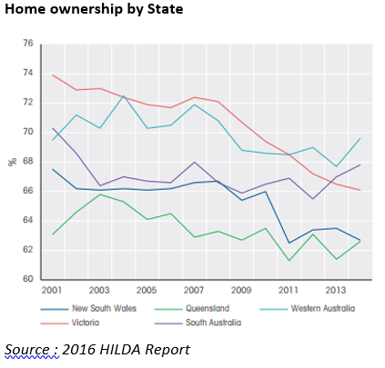 HILDA home ownership by state with references