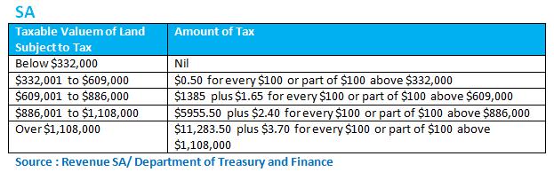 sa-land-tax