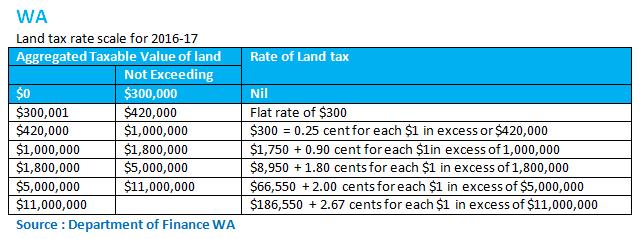 wa-land-tax