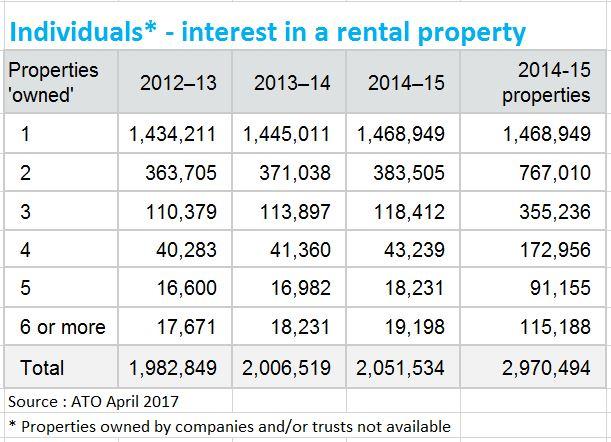 Ato Investment Property Statistics